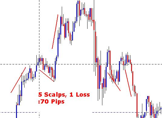 Forex Pips Gizmo