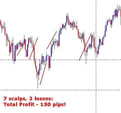 Forex Scalping BluePrint Example