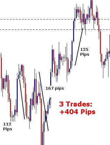 Forex Trend Rider Example